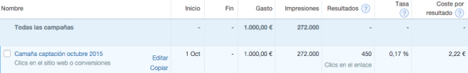 100€ invertidos en Twitter Ads