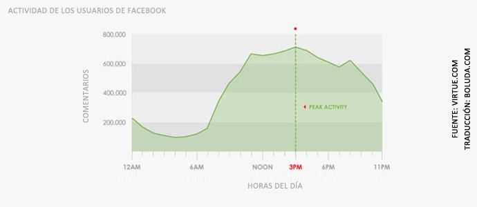 Actividad de los usuarios de Facebook
