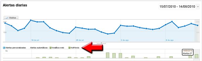 Alertas de AdWords en Analytics