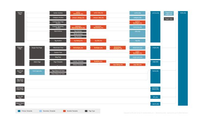 Aquí podemos ver un esquema de la jerarquía de los archivos de plantilla