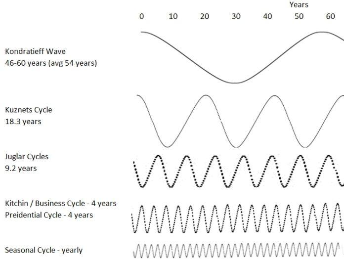 ciclos economicos