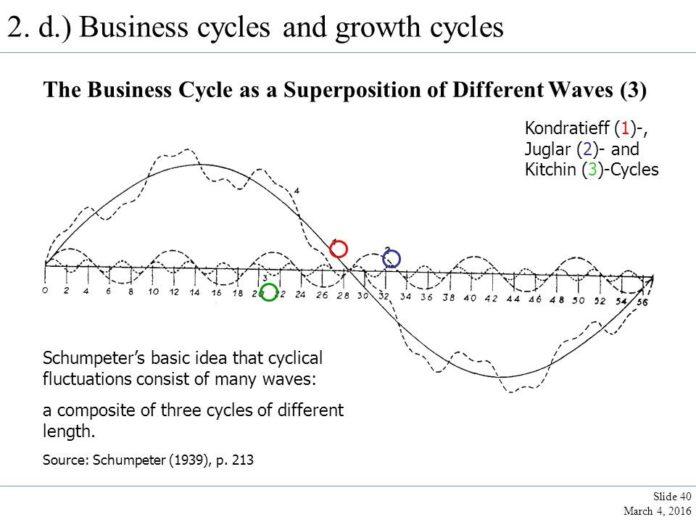 comparativa ciclos economicos
