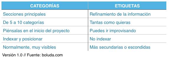 Diferencias entre categorías y etiquetas en WordPress
