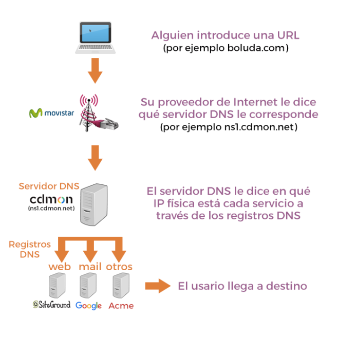 dominios hostings servidores registros dns
