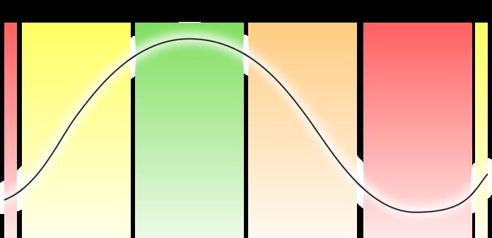 fases ciclo economico