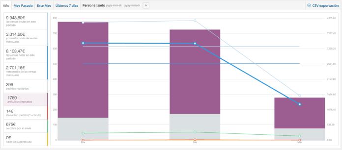 Vemos como los gráficos que indican los productos vendidos se destacan en lila