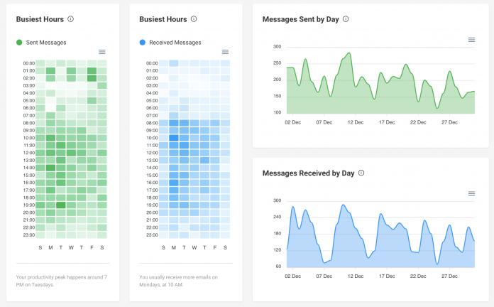 Carga mensual de emails a nivel semanal