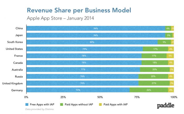 Ingresos de apps de la App Store
