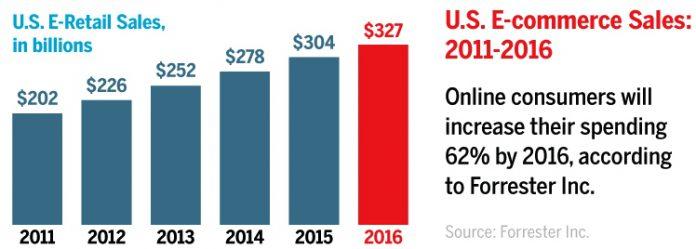 Crecimiento del eCommerce en los últimos 5 años