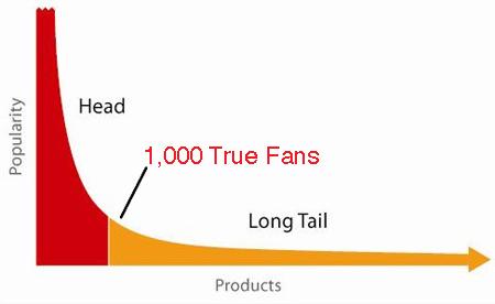 Representación gráfica del long tail y los 1000 fans