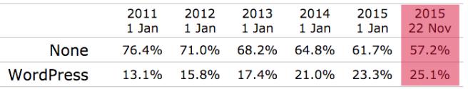 Aún tenemos más del 57% de webs por conquistar