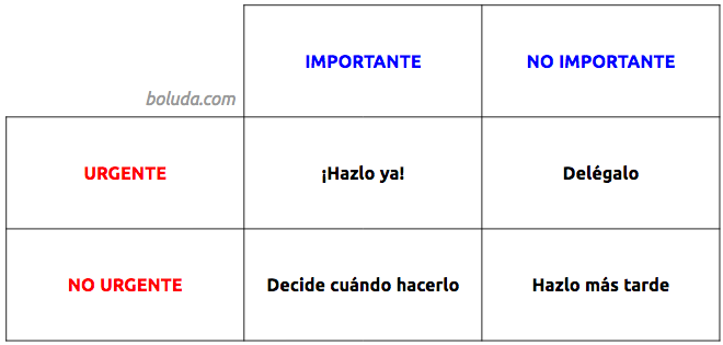 Stephen Covey Importante Urgente