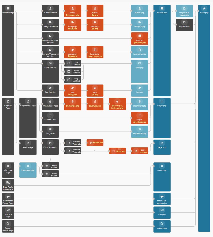 Plantillas de WordPress: Archivos de plantilla - Boluda.com