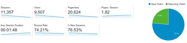 Superamos las 10.000 visitas en mi web