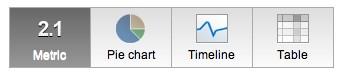 Widgets del nuevo Analytics
